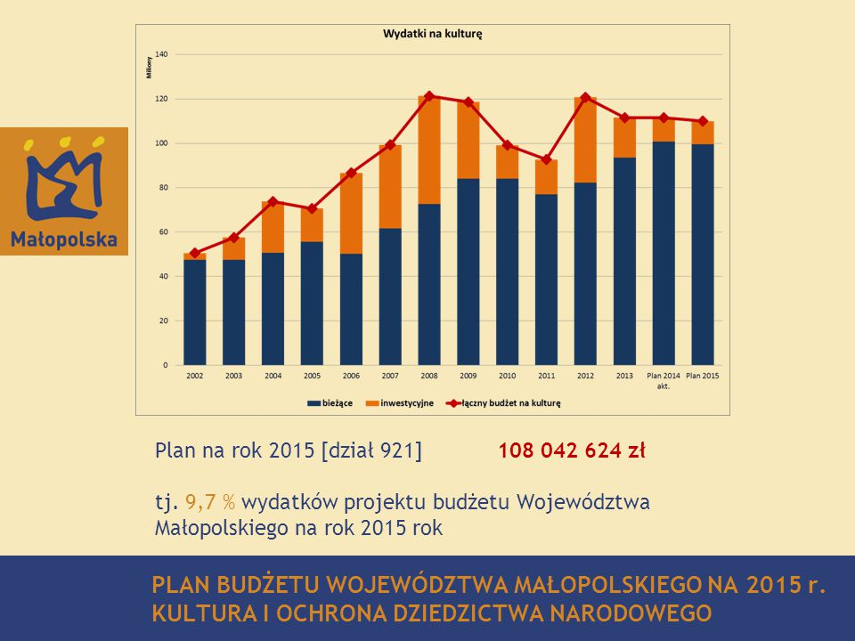 Plan na rok 2015 [dział 921] 108 042 624 zł tj. 9,7 % wydatków projektu budżetu Województwa Małopolskiego na rok 2015 rok.